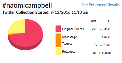 hashtracking social tool - #naomicampbell